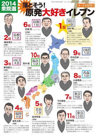 原発推進甘利利明「日本なんてどうなったっていい」3YouTube動画>7本 ->画像>9枚